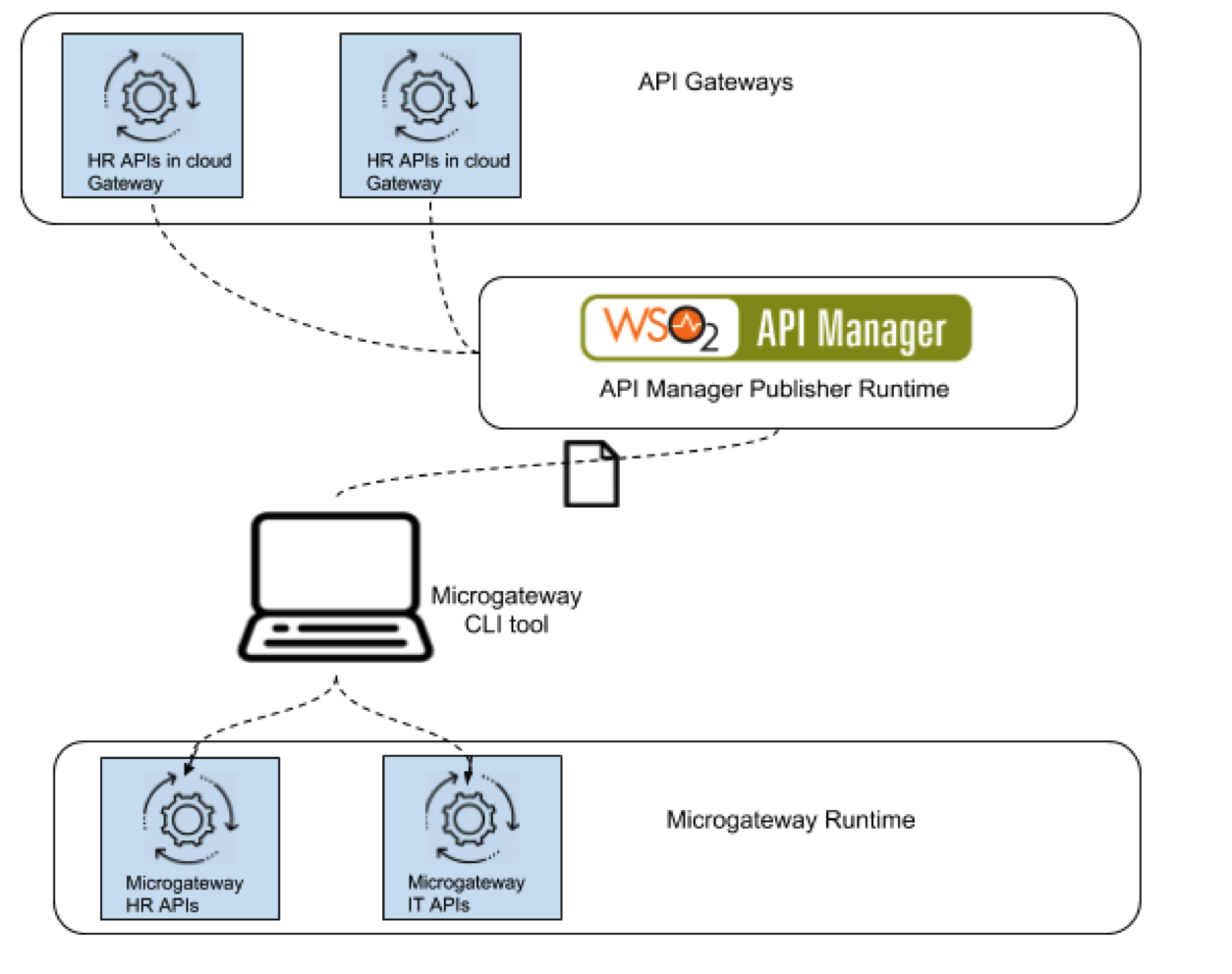 microgateway-with-api-manager