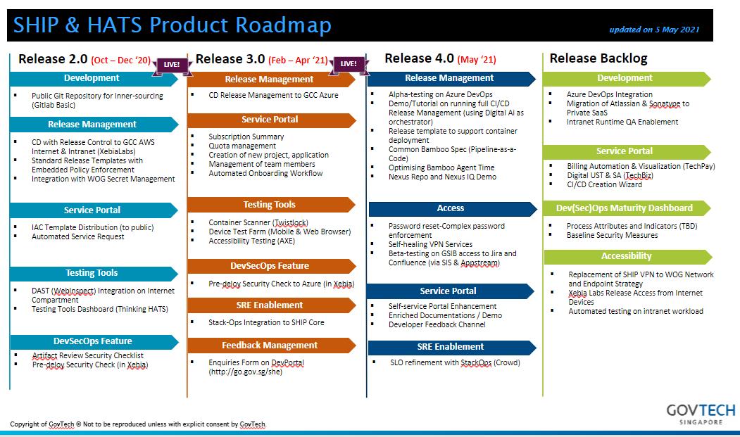 Fig 1: SHIP-HATS Roadmap