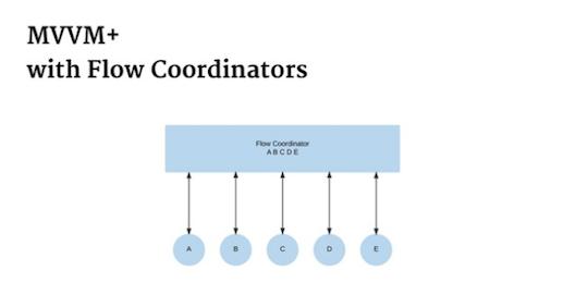 mvvm_flow_coordinator
