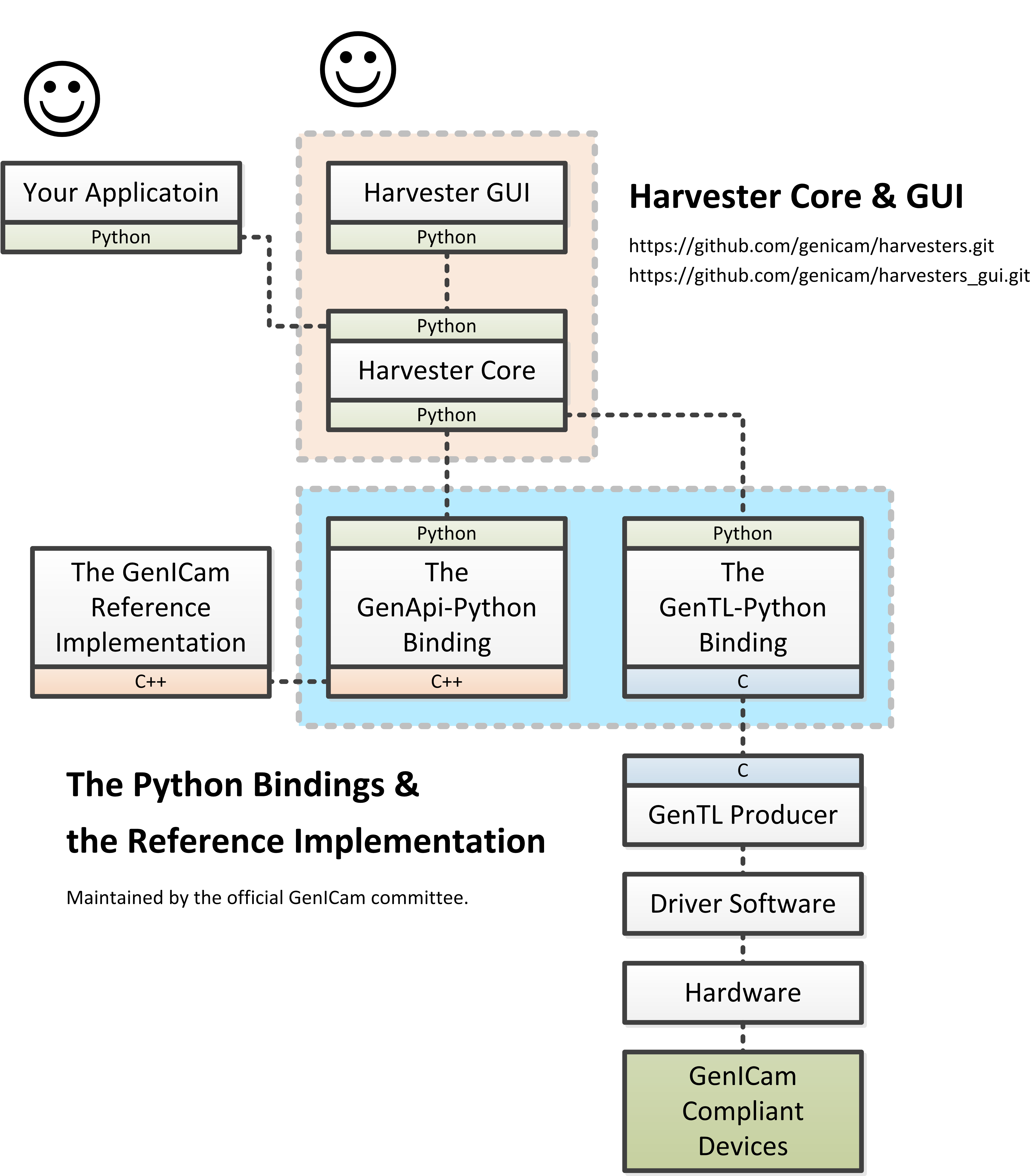GitHub - genicam/harvesters: Image acquisition library for GenICam