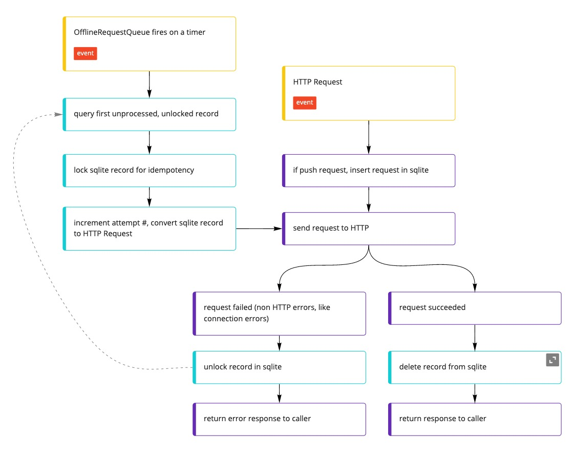 OfflineQueue logic flow