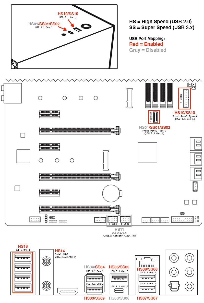 Gigabyte Z390 AORUS PRO WIFI USB Port Map