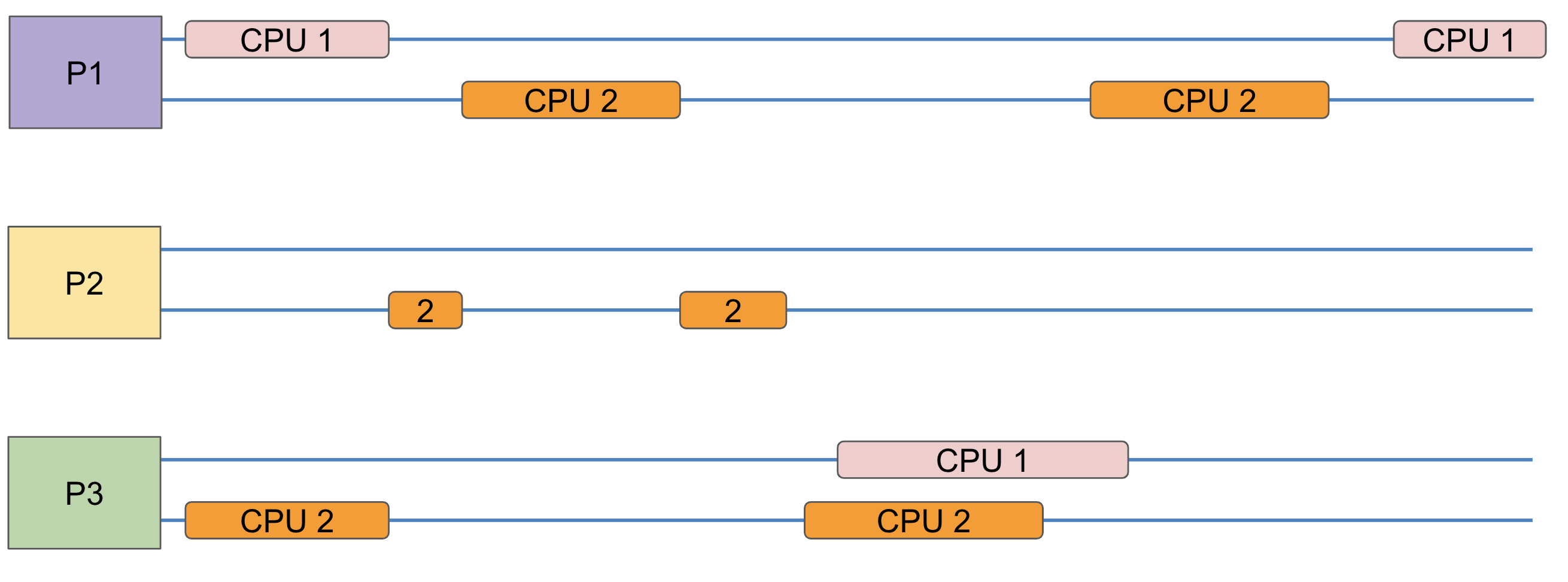 multicore-scheduling