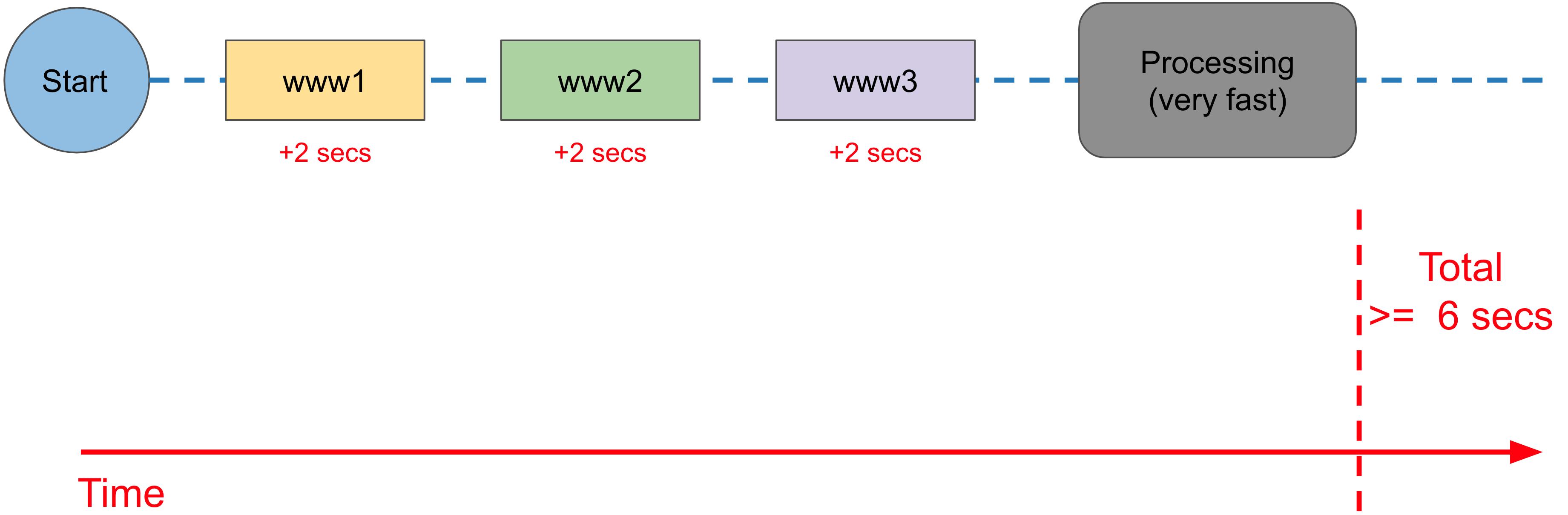 sequential-program