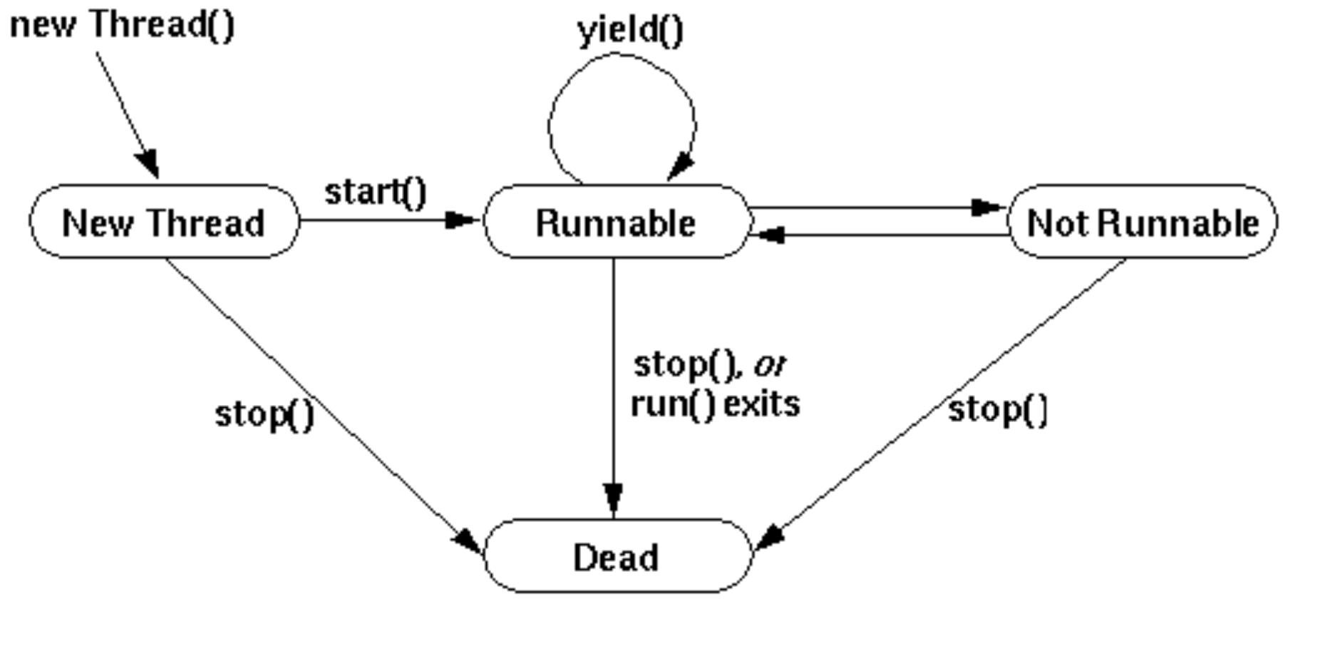 thread-states