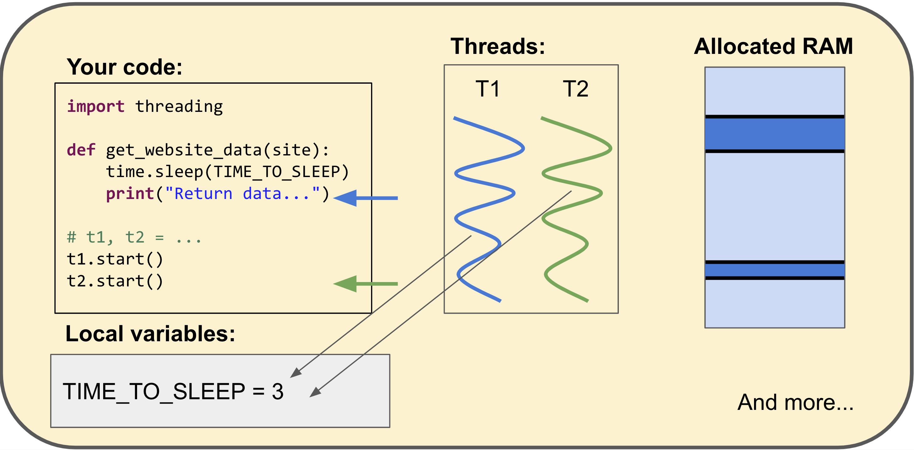thread_shared_data
