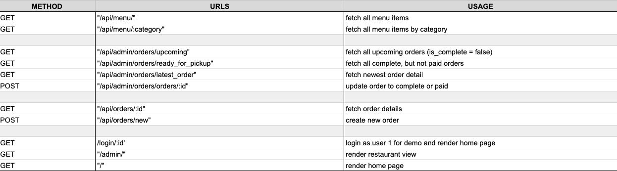 FoodApp_Routes_Table