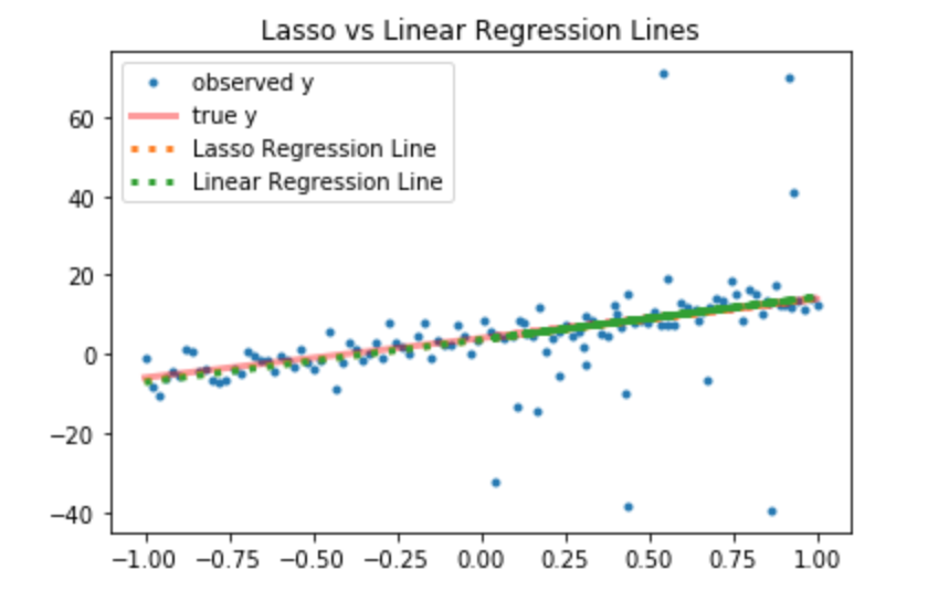 Lasso Regression | Step-by-step Data Science