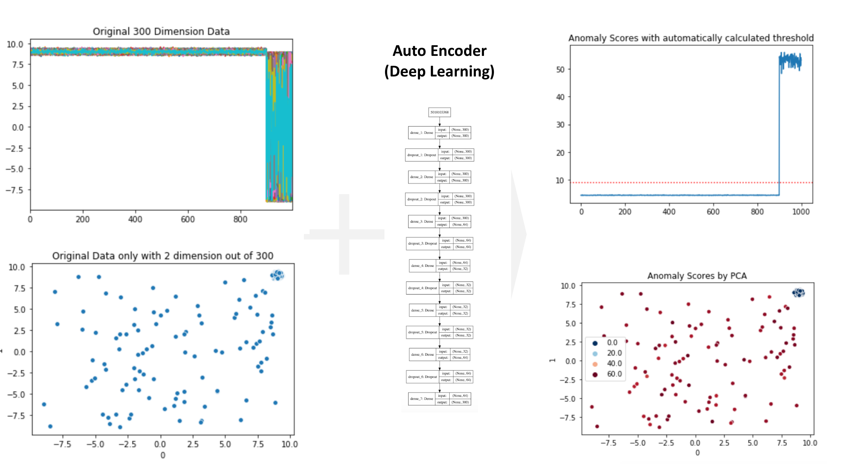 Anomaly Detection by Auto Encoder (Deep Learning) in PyOD | Step-by