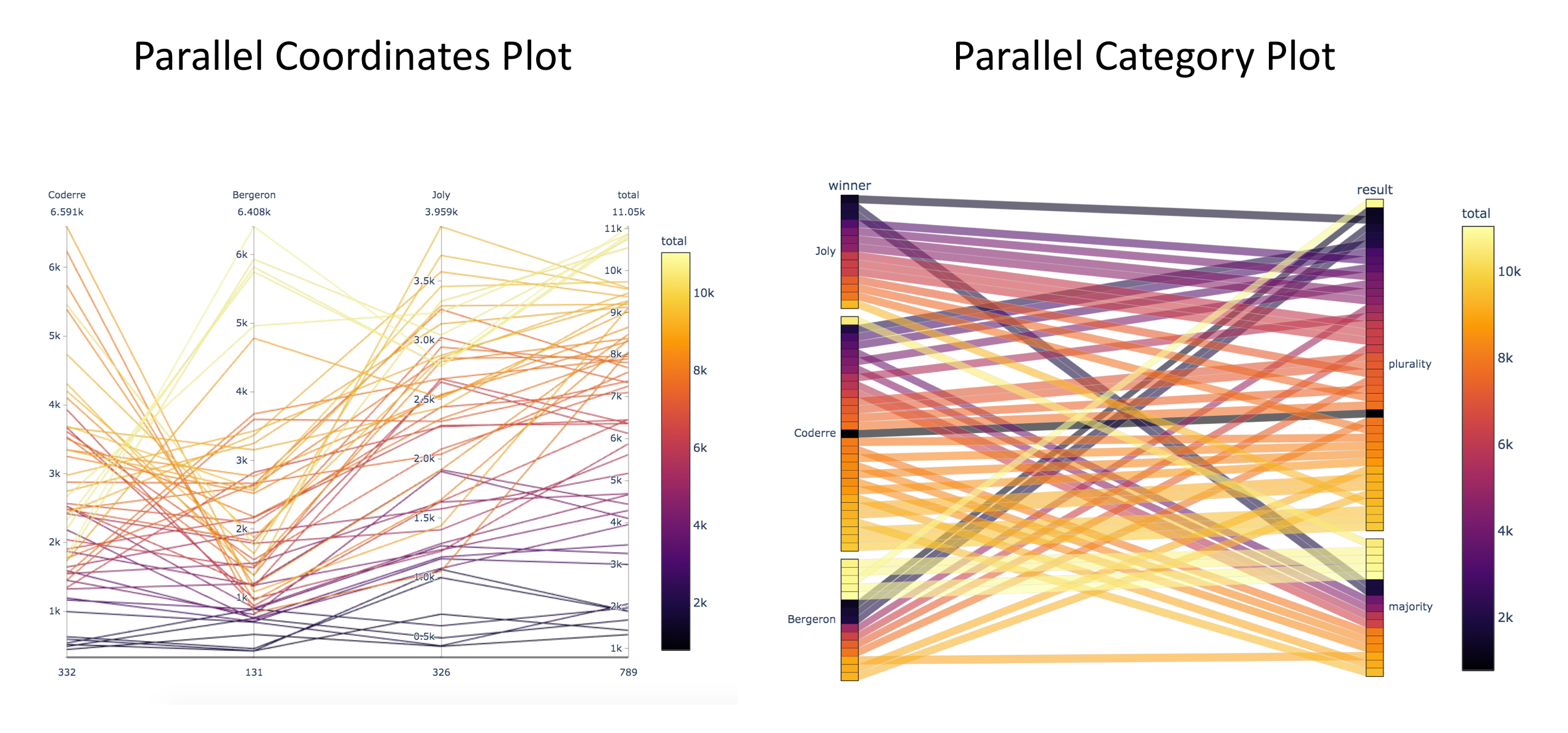 How To Plot Sankey Diagram
