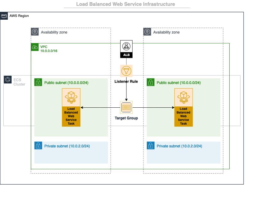 lb-web-service-infra