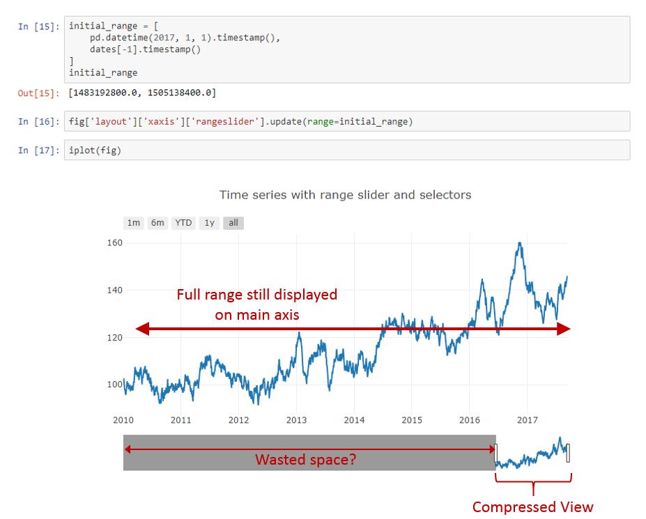 Setting the rangeslider initial range - bug or user error
