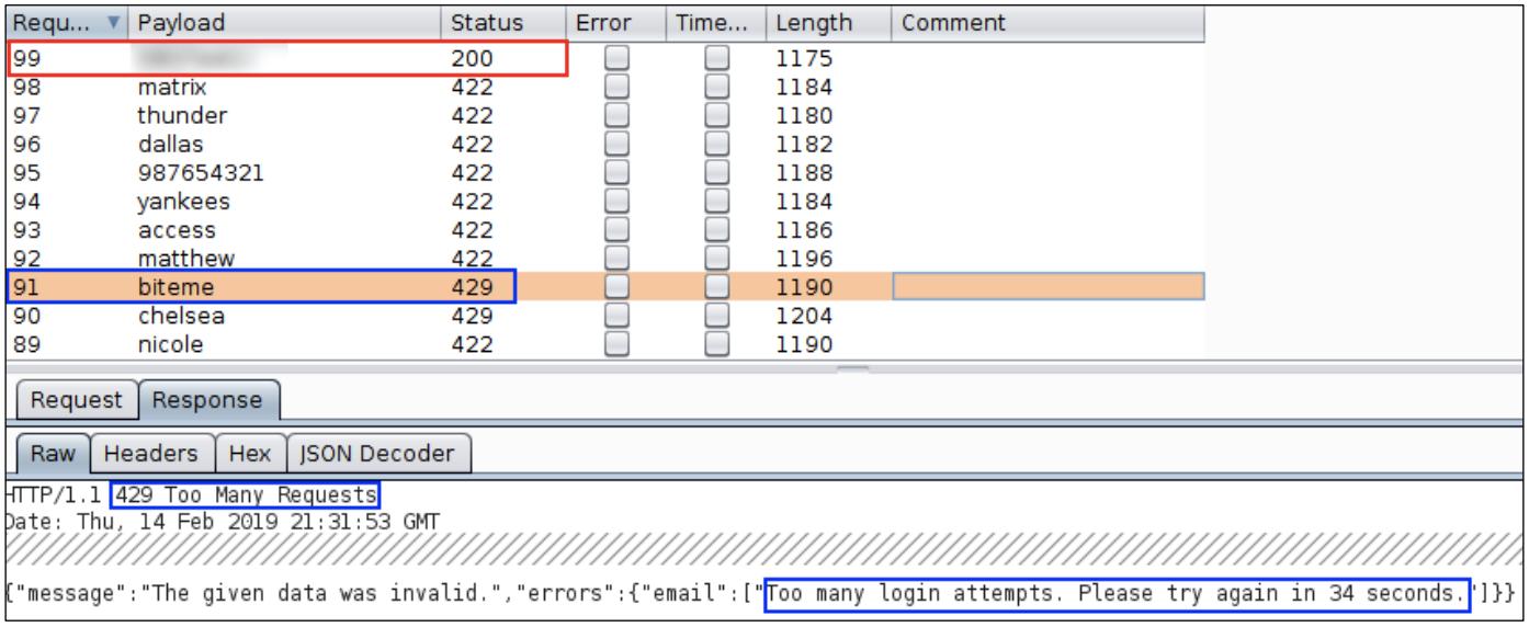 Prevent breadth-first attacks in login throttling