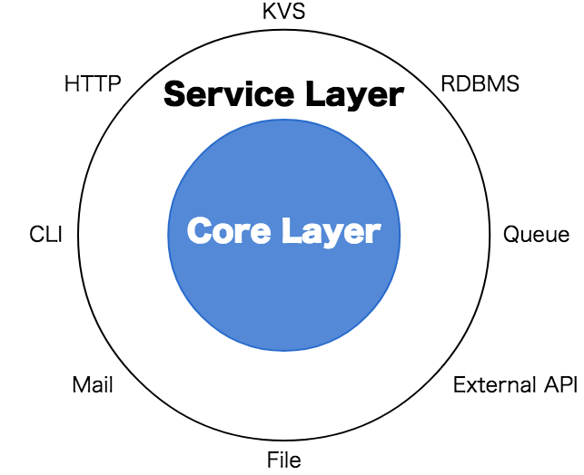 independent-core-layer-pattern