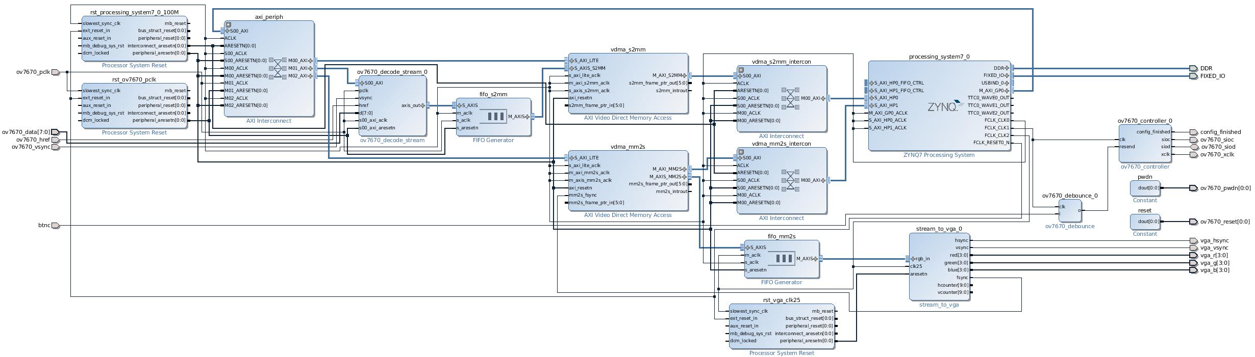 GitHub - dhytxz/ov7670_VDMA_VGA: Display ov7670 camera video