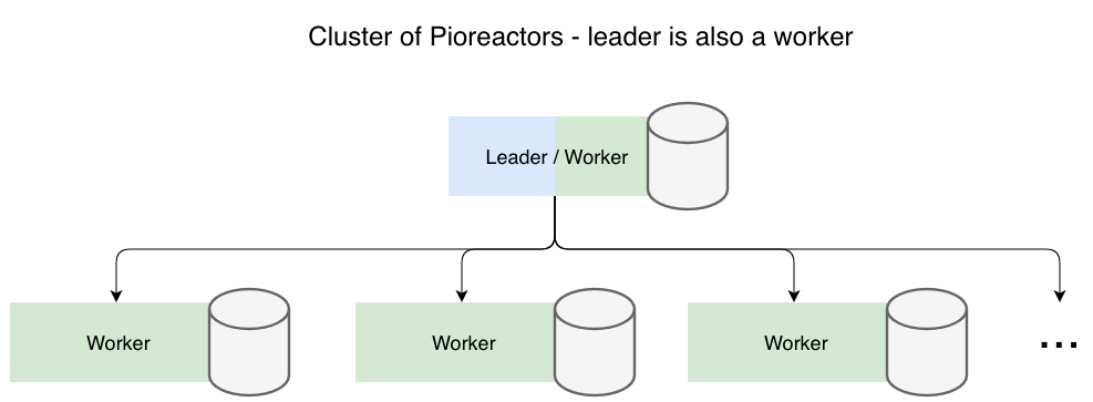leader and worker