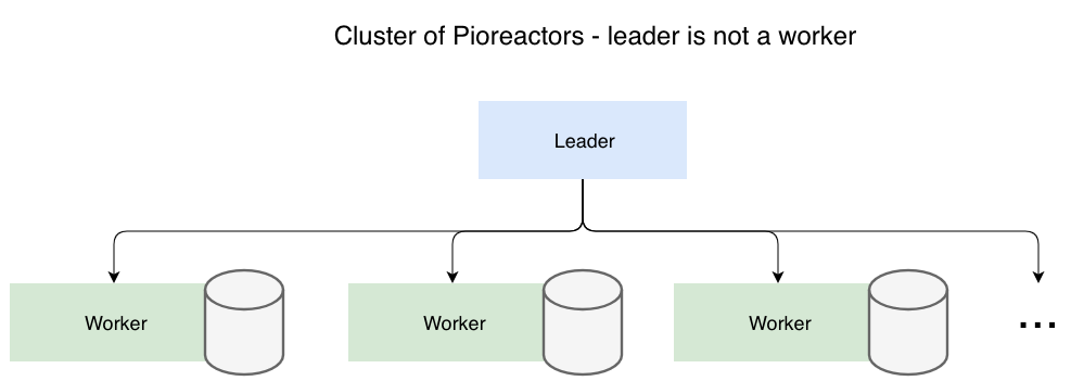 leader not worker