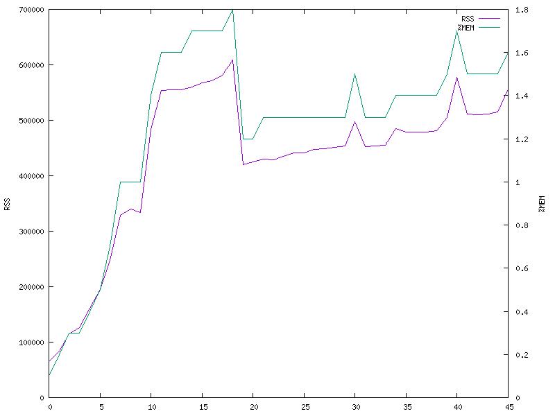 mem-graph