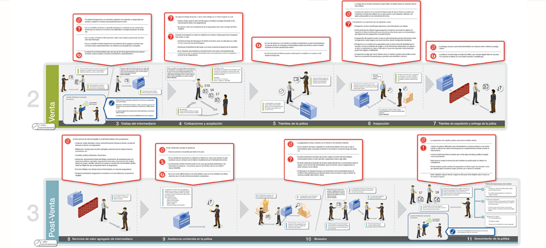 Customer Journey Issue AdyKalra - Insurance customer journey map