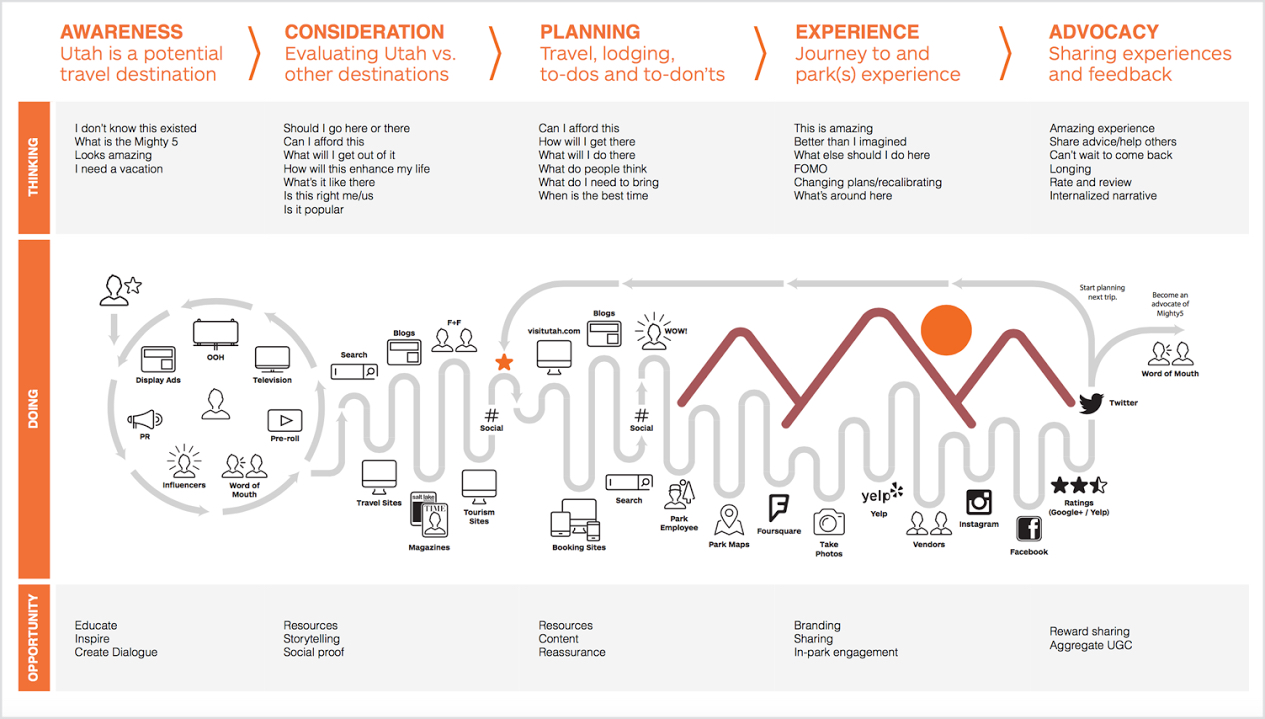 User Journey Issue AdyKalra - Member journey mapping