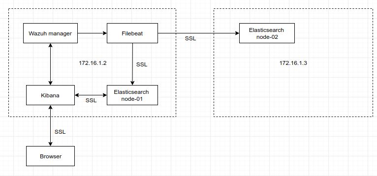 elastic-7] 2nd iteration · Issue #1433 · wazuh/wazuh-kibana-app · GitHub