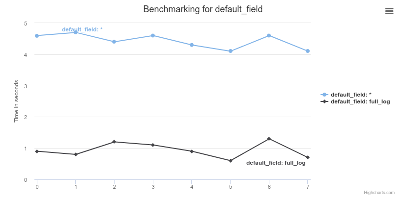 Slow performance, certain actions are unusually slow