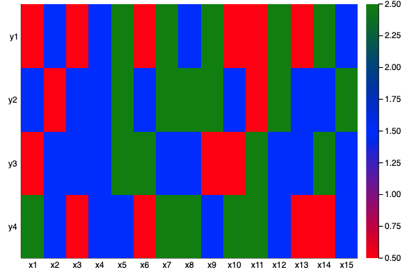 Heatmap using non-numeric (categorical) colormaps · Issue
