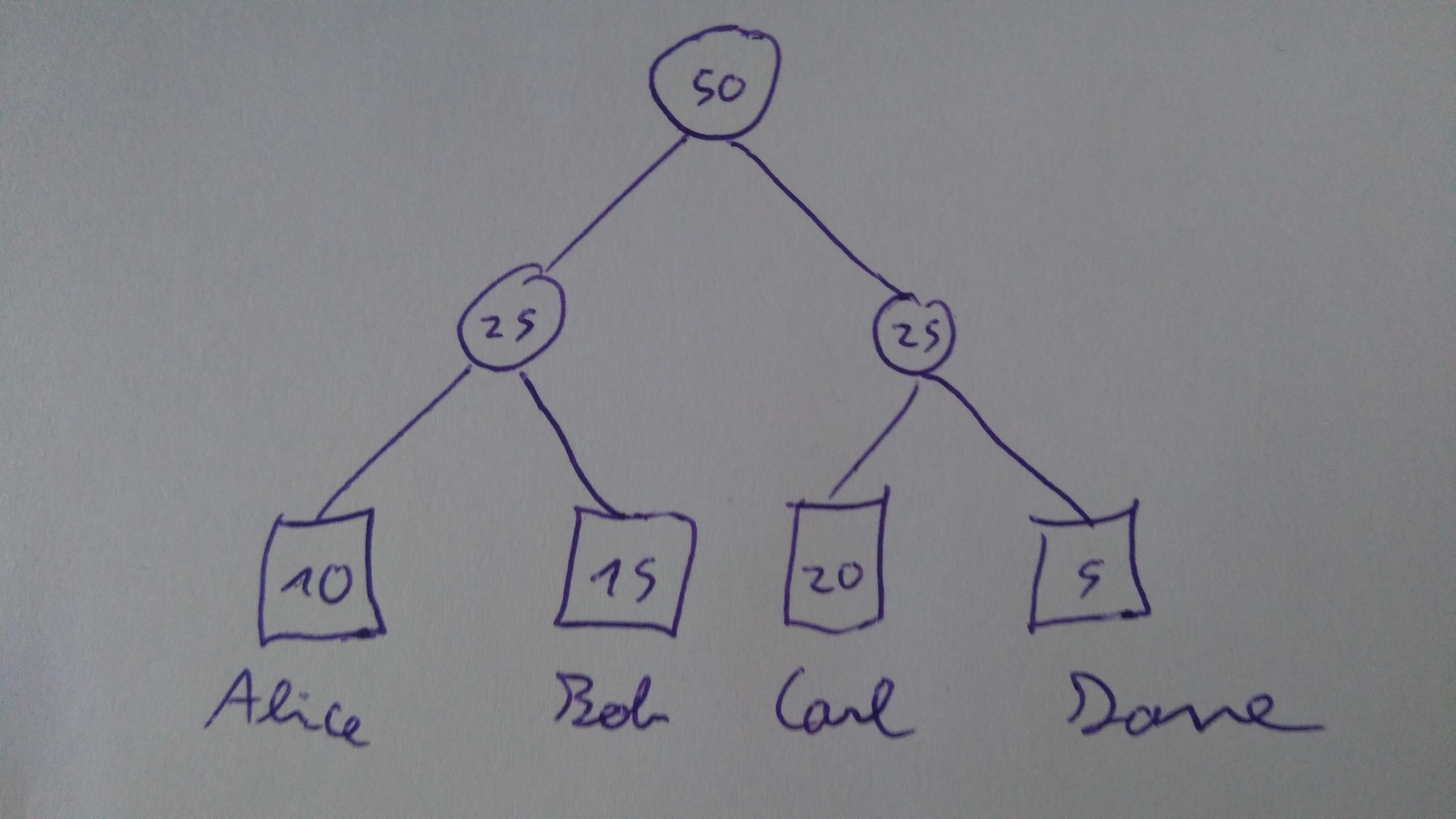base-sum-tree