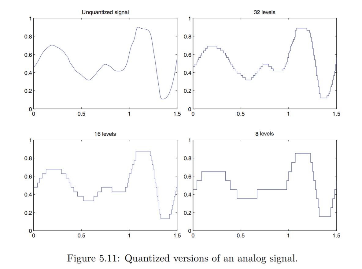 Quantization Levels
