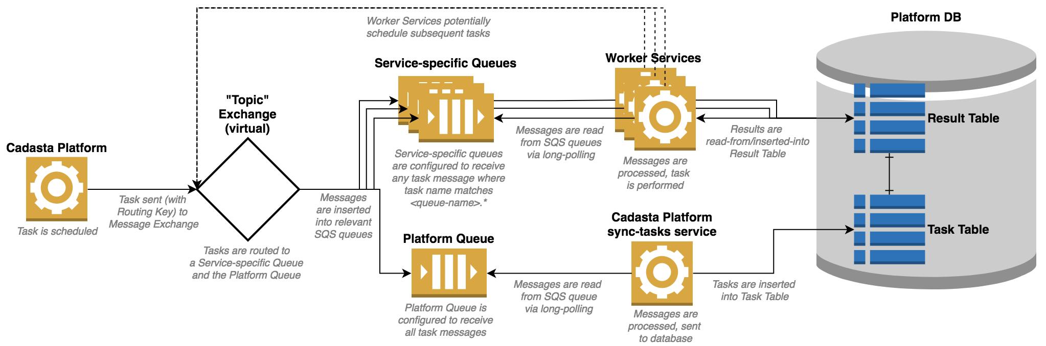 cadasta-workertoolbox 0 1 14 : Python Package Index
