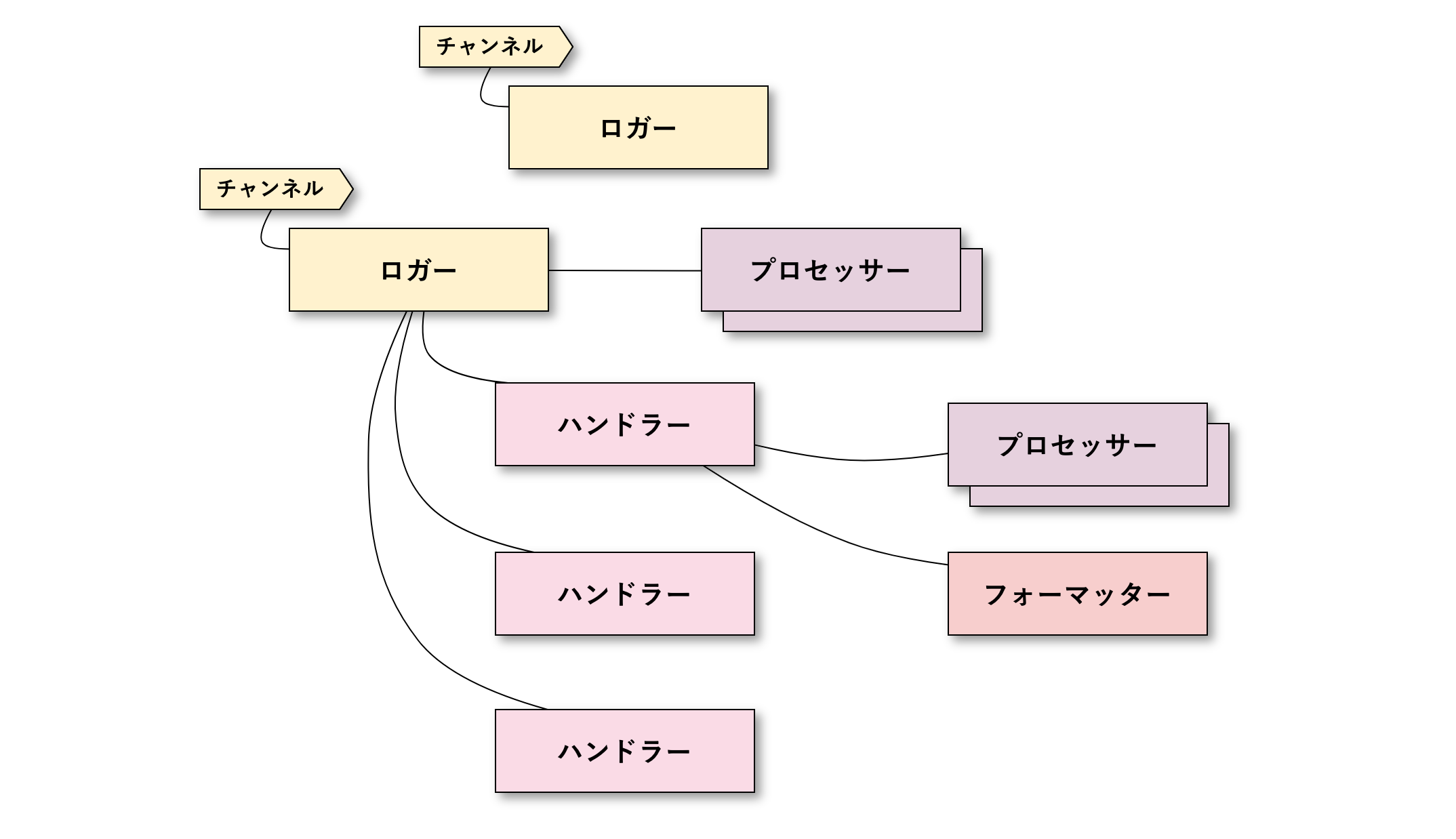 Monologの構成要素