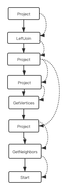 Nebula Graph Source Code Explained: Planner