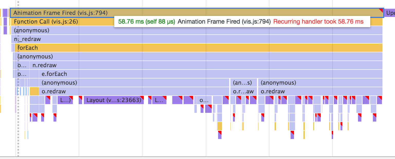 Timeline: Performance issues · Issue #3248 · almende/vis
