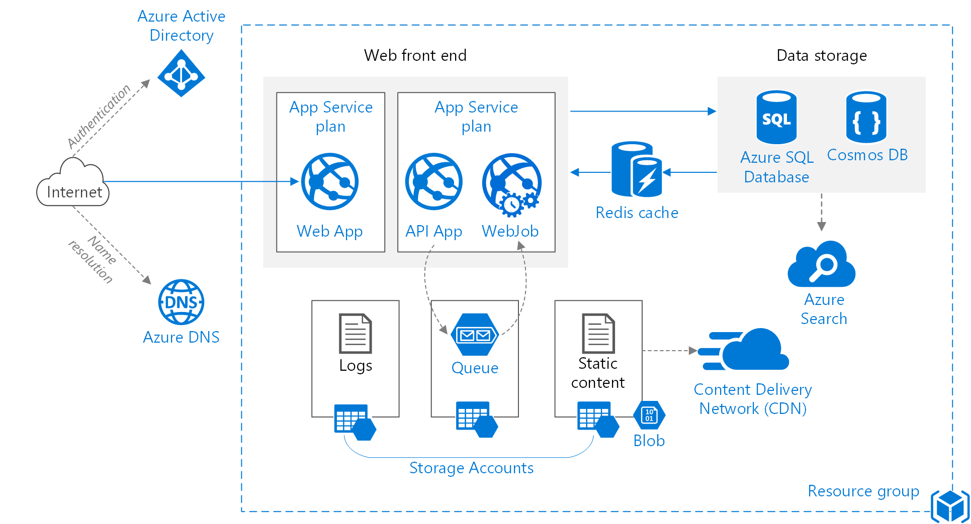Incorrect Visio File Reference On Improve Scalability In