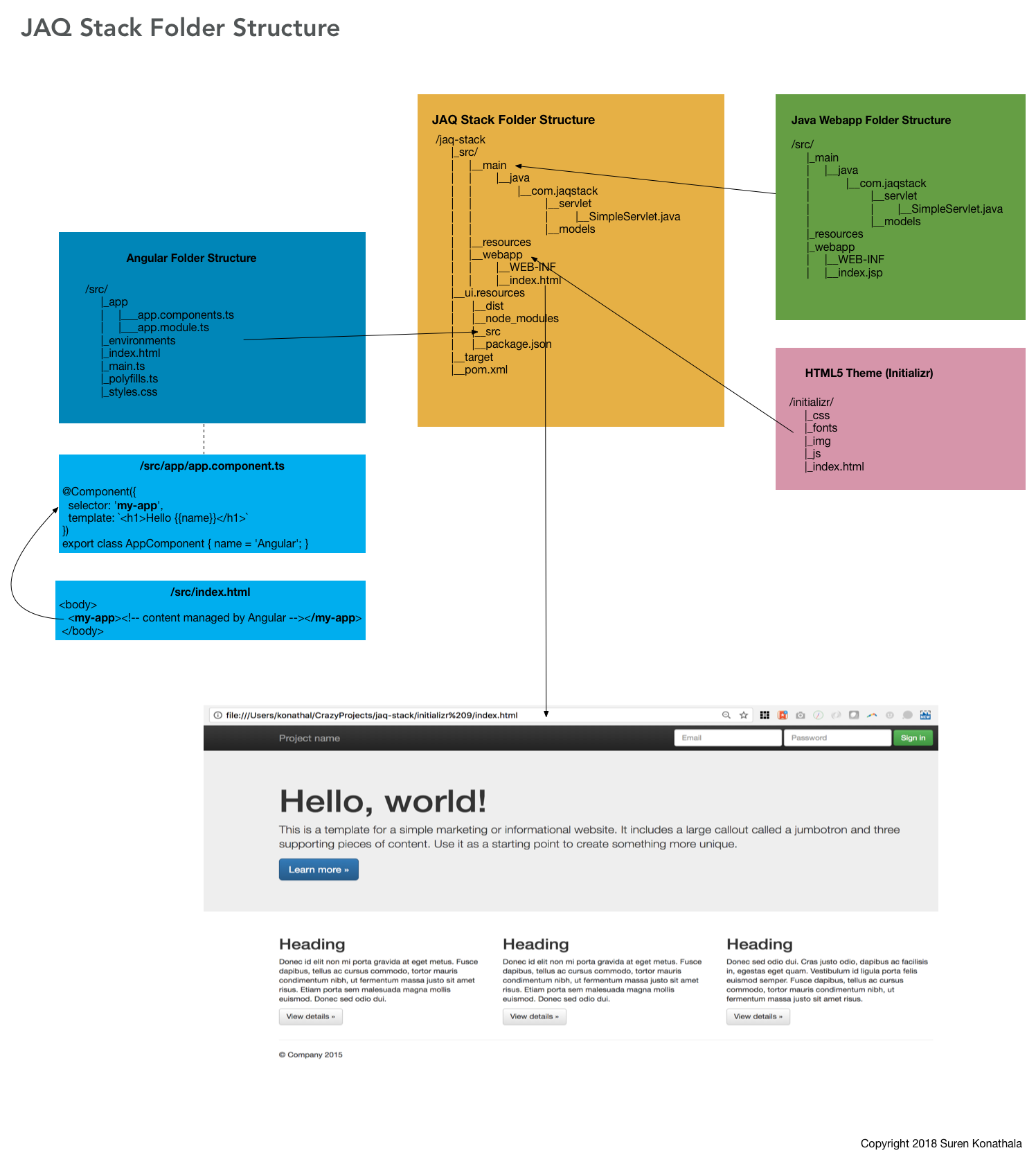 jaq-stack-folder-structure