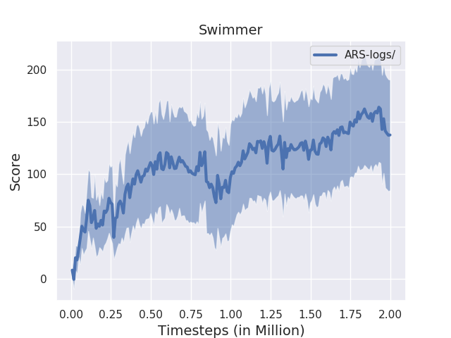 Results_Swimmer