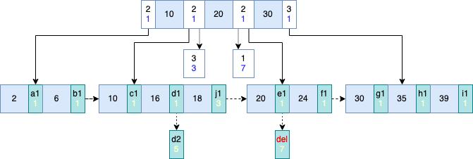 带多版本计数的 B+ 树