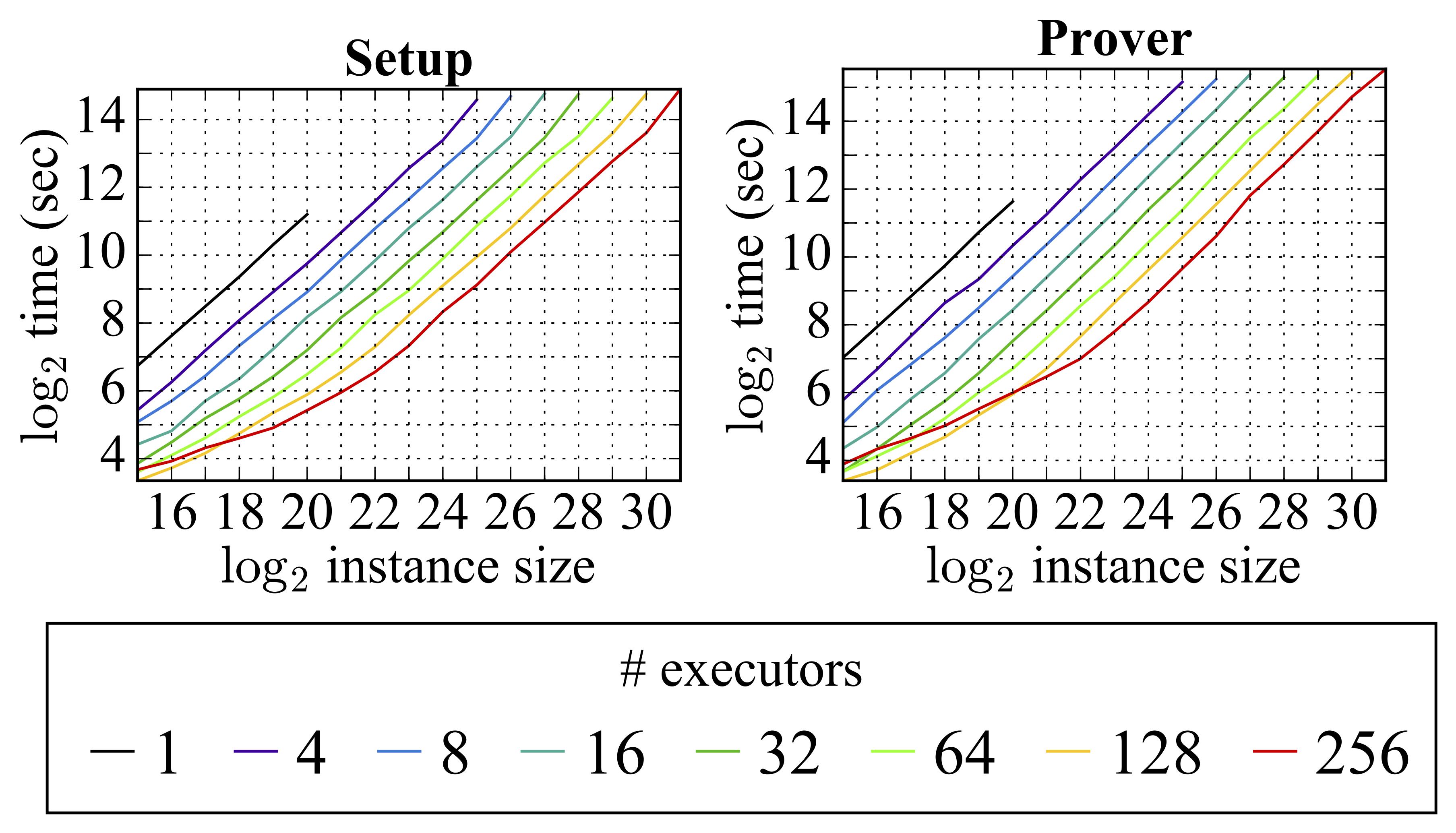 Github Scipr Lab Dizk Java Library For Distributed Zero Knowledge