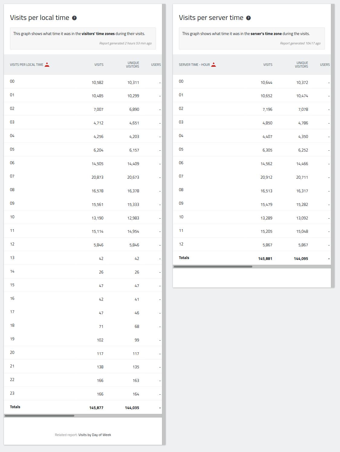 Screenshot_2020-01-27 - 2020-01-27 - Web Analytics Reports - Matomo