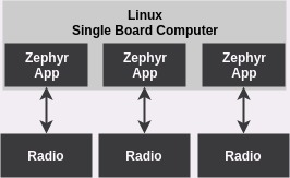 Execute native_posix using linux-arm SBC (e g  raspi