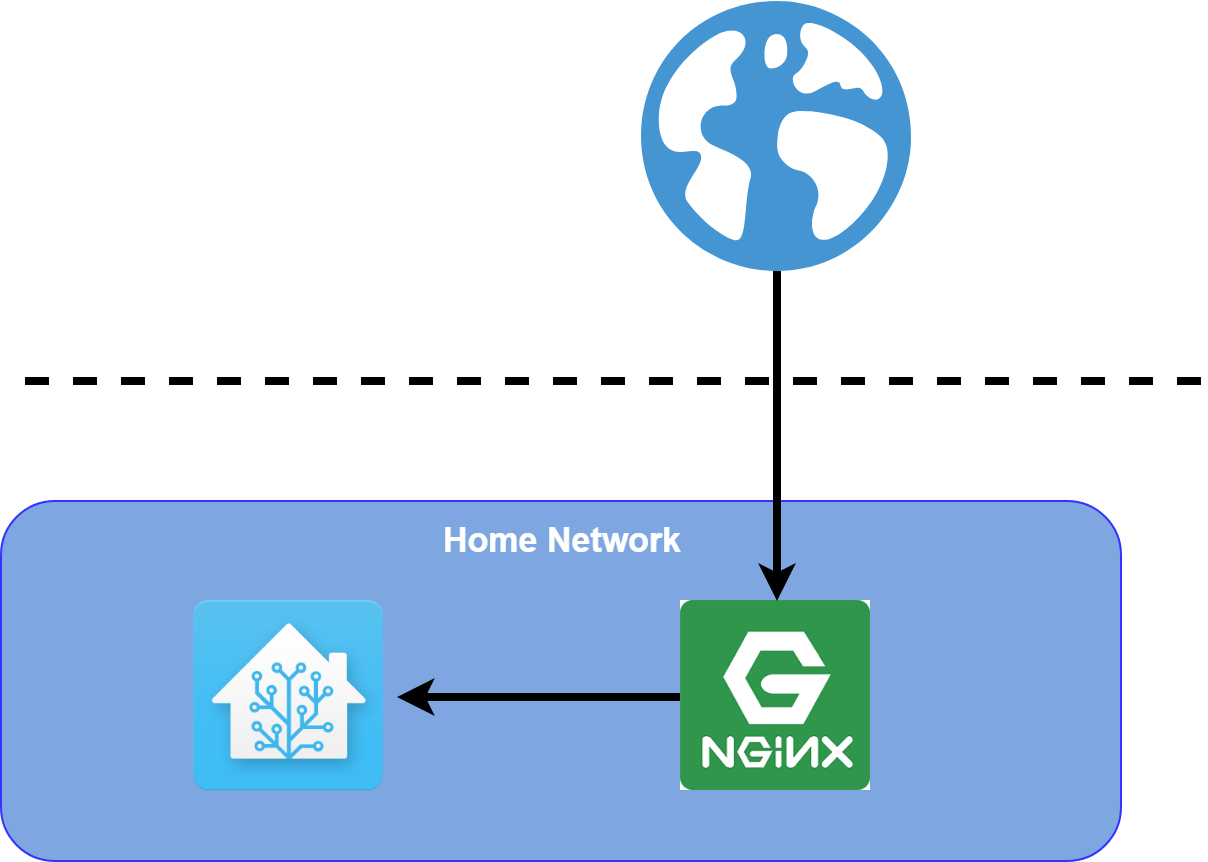 Basic authentication reverse proxy (NGINX) and login