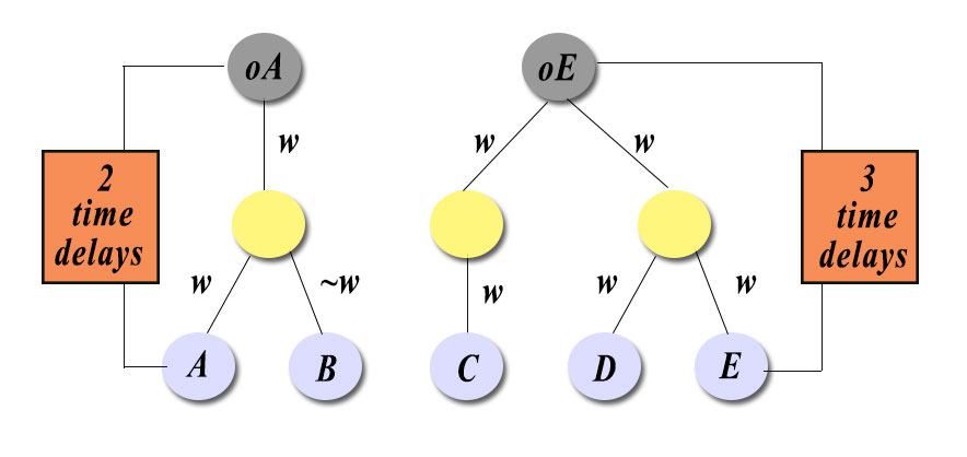 How to add time delays into a Simple RNN in Keras ? · Issue #7383