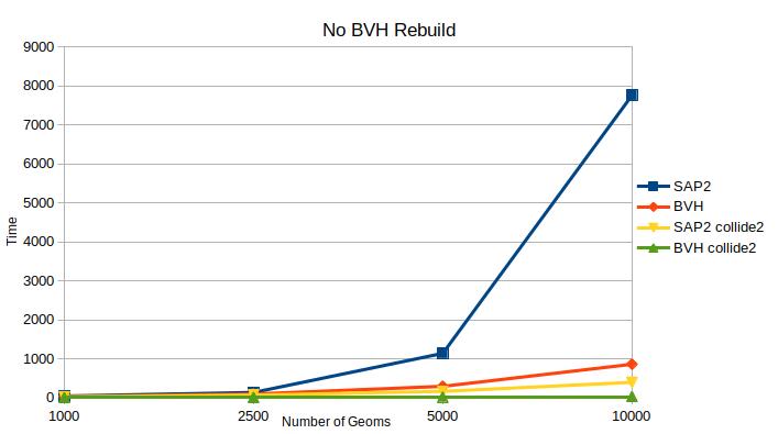 no_bvh_rebuild