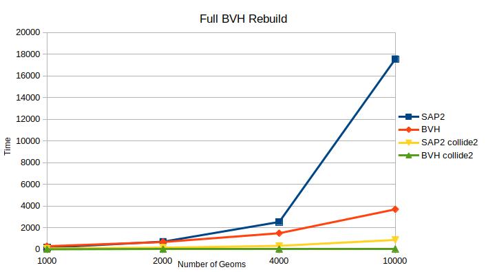 bvh_full_rebuild