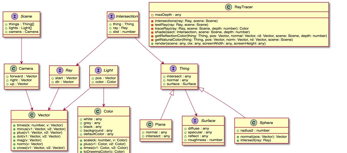FEATURE] : UML for Typescript · Issue #313 · compodoc/compodoc · GitHub