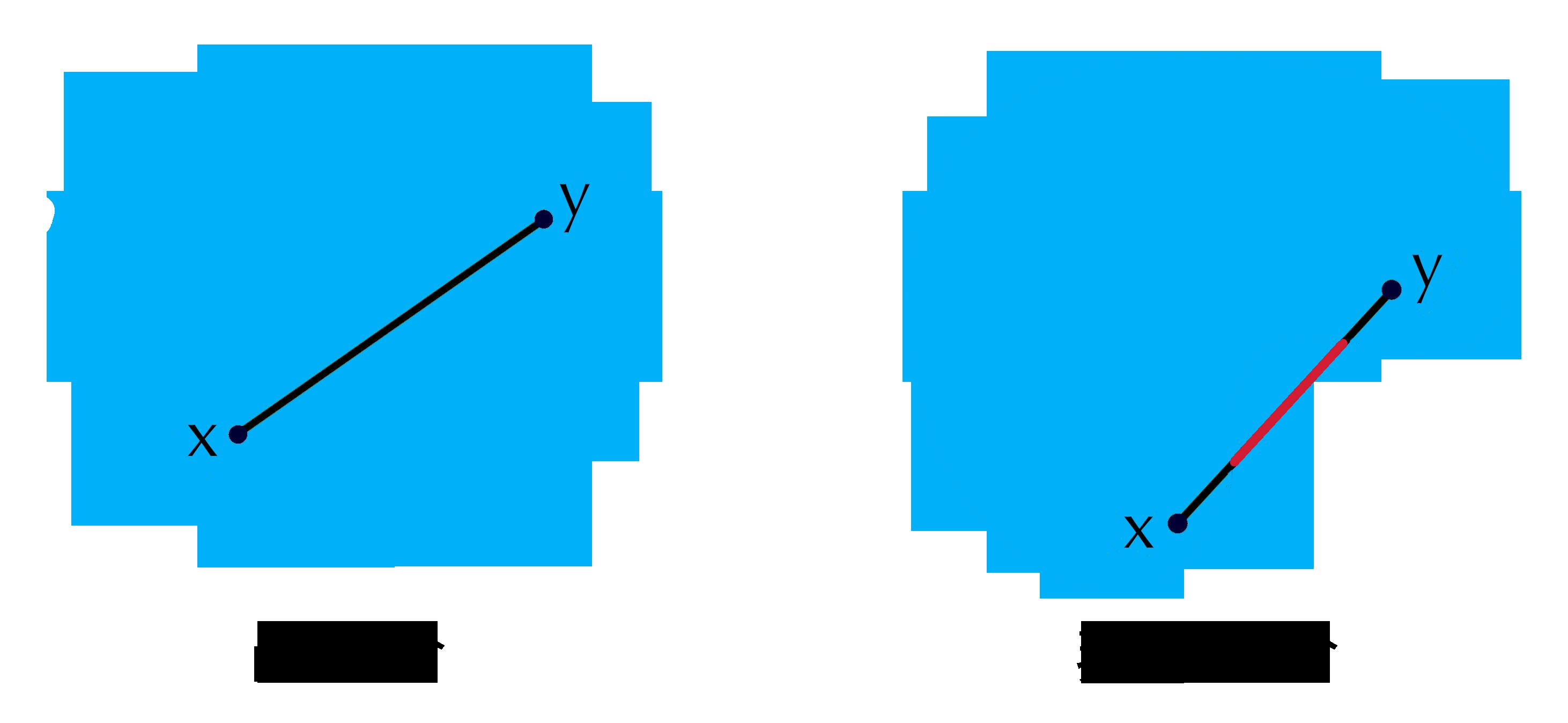 凸集合と非凸集合
