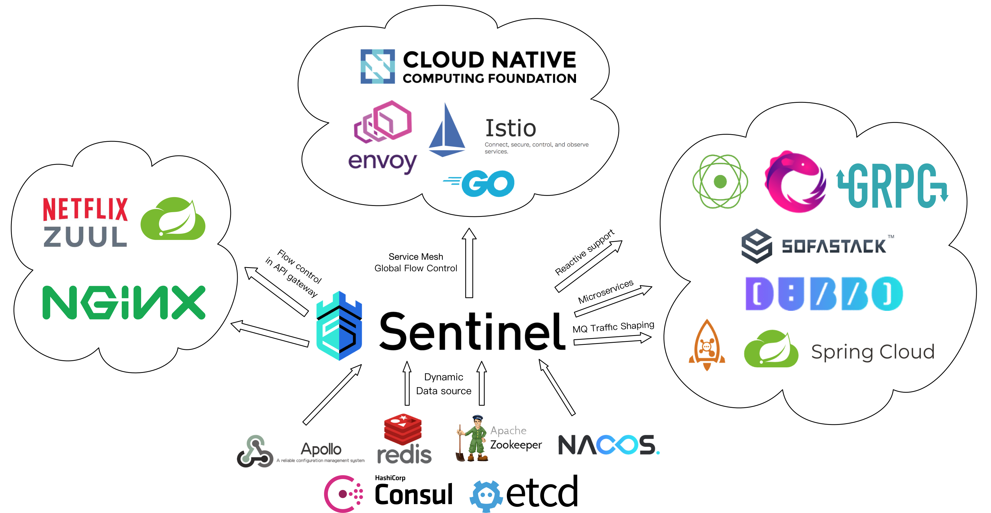 sentine-oss-ecosystem