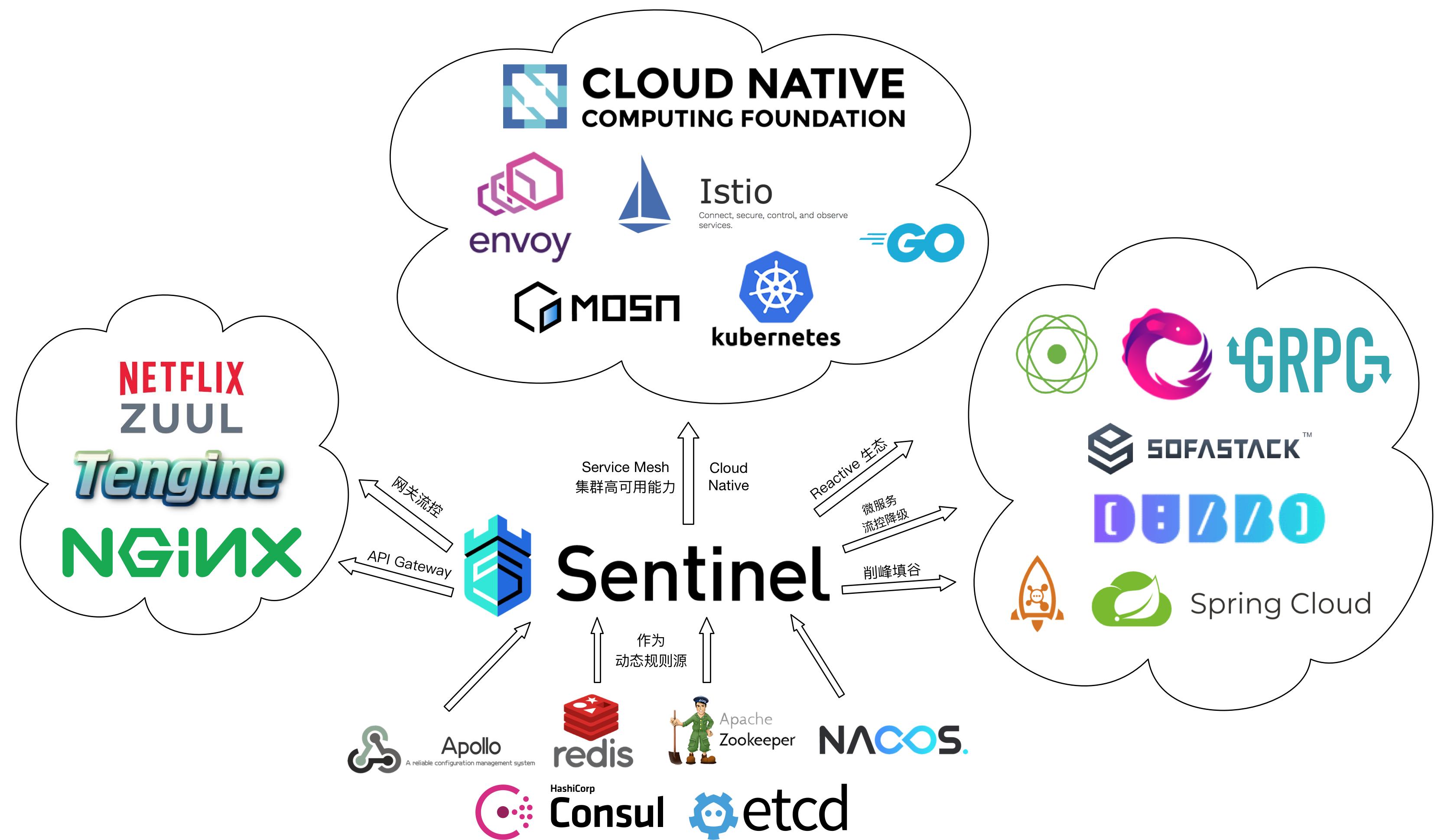 Sentinel-opensource-eco