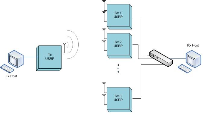 GitHub - Xilinx/RFNoC-HLS-WINLAB