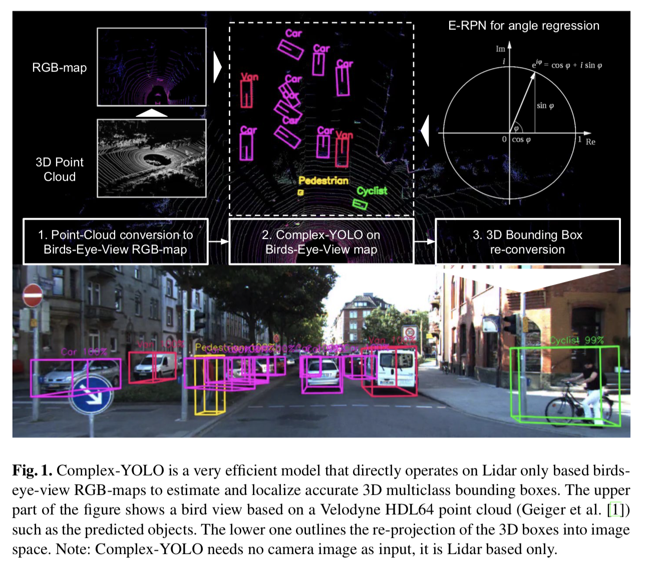 Complex-YOLO: Real-time 3D Object Detection on Point Clouds · Issue